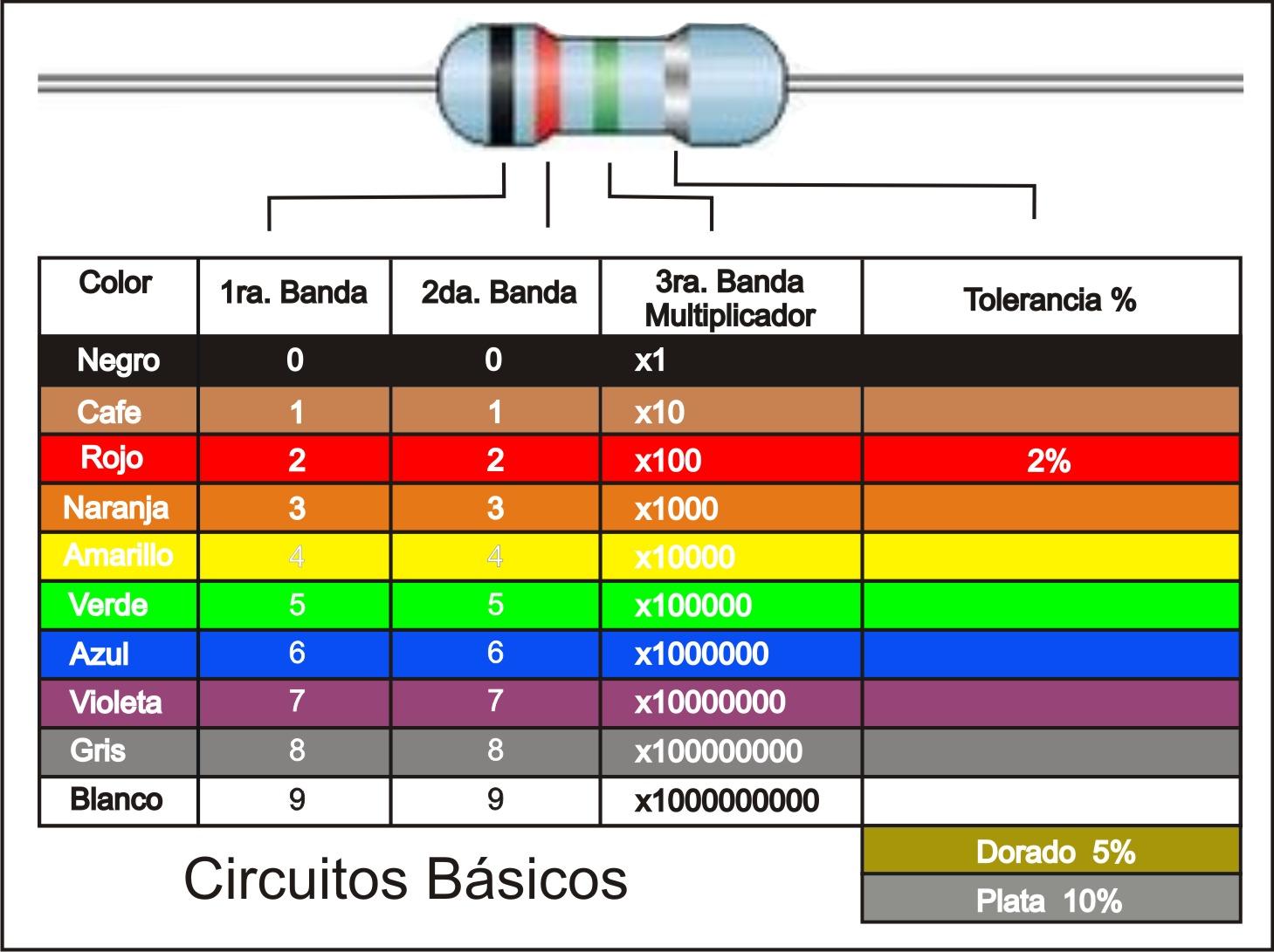 Latest Electronics Projects Ideas For Engineering Students Caroldoey Cdigo De Colores Resistencias
